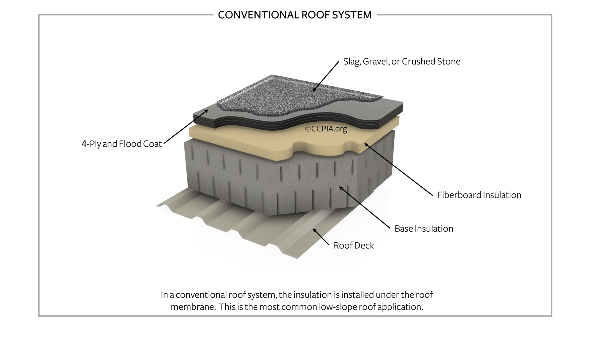 Conventional Roof System (Low-Slope / Flat Roof)
